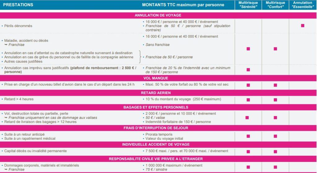 Tableau des garanties assurances